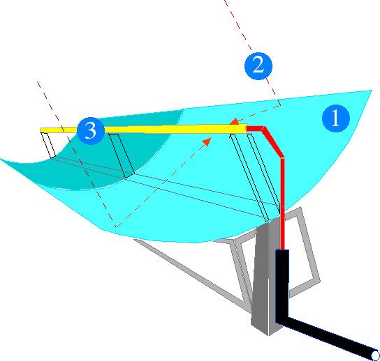 Capteur concentration cylindro parabolique for Miroir solaire parabolique